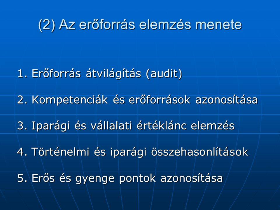 (2) Az erőforrás elemzés menete 1. Erőforrás átvilágítás (audit) 2. Kompetenciák és erőforrások azonosítása 3. Iparági és vállalati értéklánc elemzés