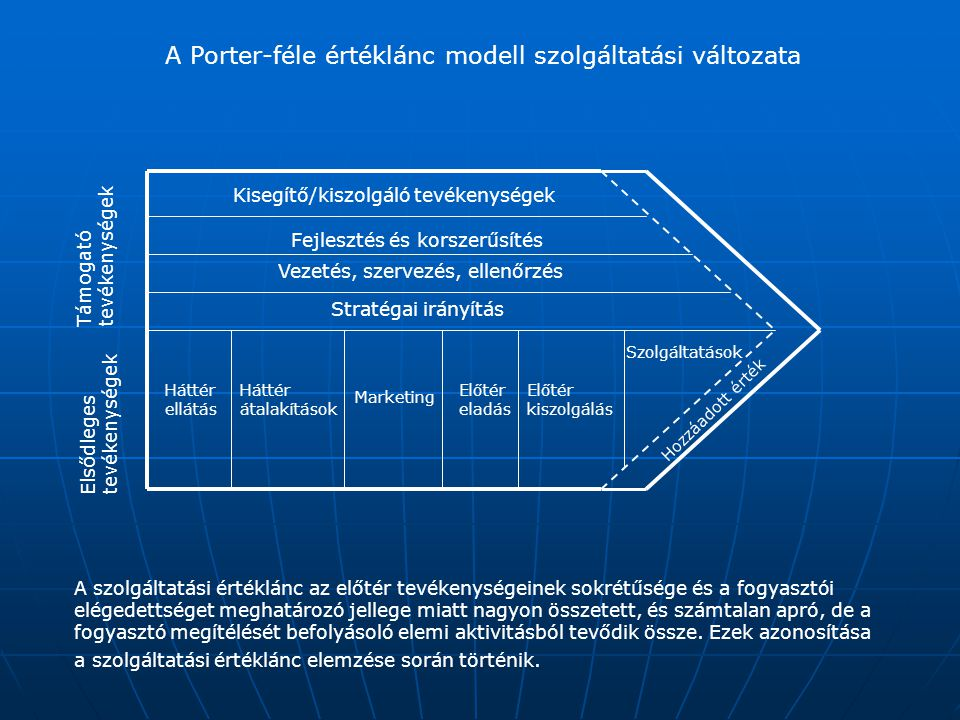 A Porter-féle értéklánc modell szolgáltatási változata Elsődlegestevékenységek Támogatótevékenységek Háttér ellátás Háttér átalakítások Marketing Előt