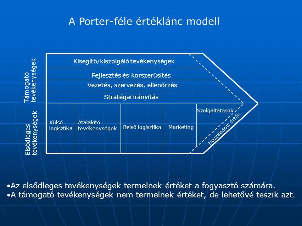 A Porter-féle értéklánc modell Elsődlegestevékenységek Támogatótevékenységek Külső logisztika Átalakító tevékenységek Marketing Szolgáltatások Belső l
