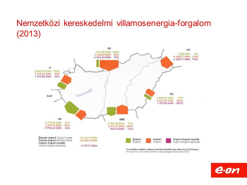 Nemzetközi kereskedelmi villamosenergia-forgalom (2013)