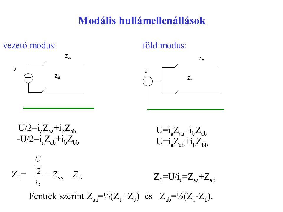 Modális hullámellenállások U Z ab Z aa vezető modus: föld modus: U/2=i a Z aa +i b Z ab -U/2=i a Z ab +i b Z bb Z 0 =U/i a =Z aa +Z ab Z1= Z1= U Z ab