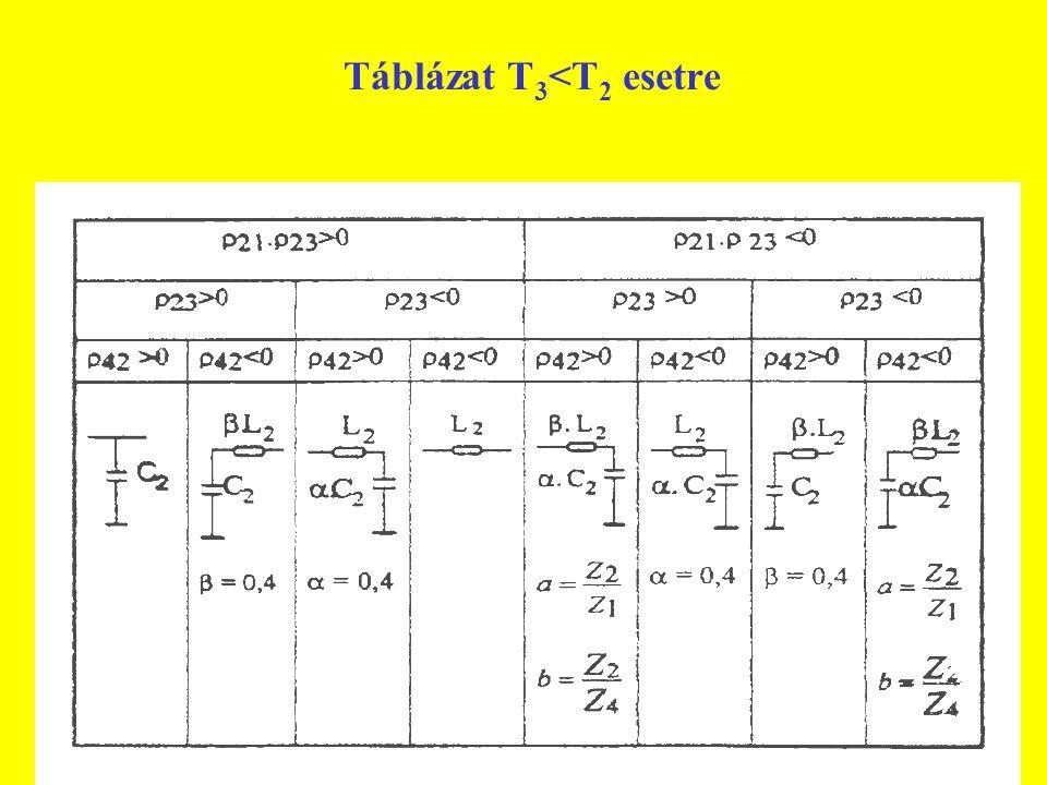 Táblázat T 3 <T 2 esetre