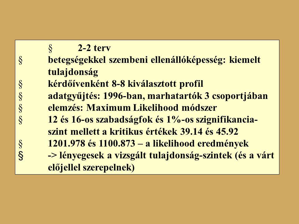  2-2 terv  betegségekkel szembeni ellenállóképesség: kiemelt tulajdonság  kérdőívenként 8-8 kiválasztott profil  adatgyűjtés: 1996-ban, marhatartók 3 csoportjában  elemzés: Maximum Likelihood módszer  12 és 16-os szabadságfok és 1%-os szignifikancia- szint mellett a kritikus értékek 39.14 és 45.92  1201.978 és 1100.873 – a likelihood eredmények  -> lényegesek a vizsgált tulajdonság-szintek (és a várt előjellel szerepelnek)