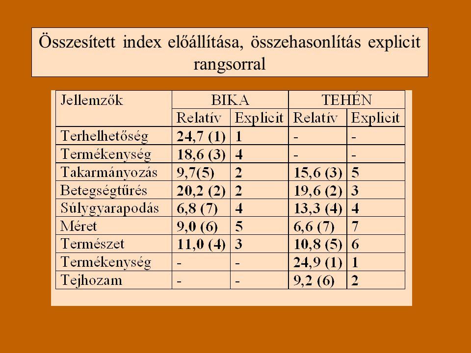 Összesített index előállítása, összehasonlítás explicit rangsorral
