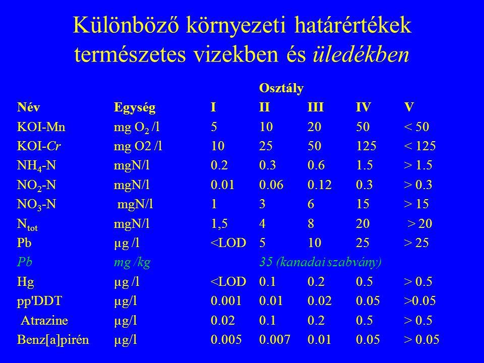 Környezetvédelmi analitika felosztása/ E Alkalmazott analízis módszer szerint Klasszikus analitika (titrálás, szín, zavarósság) Elektroanalitika (pote