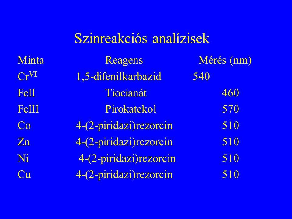 Minta előkészítés Koncentrálás (10 2 -10 8 ) Tisztítás (mátrixtól való elválasztás) Oldószer csere (víz → szerves oldószer) Származékképzés (metilezés