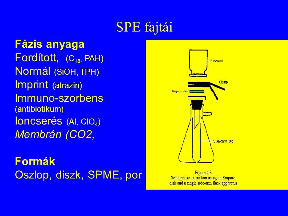 Szilárd fázisú extrakció (SPE) Lépések: kondicionálás, felvitel, mosás és leoldás.