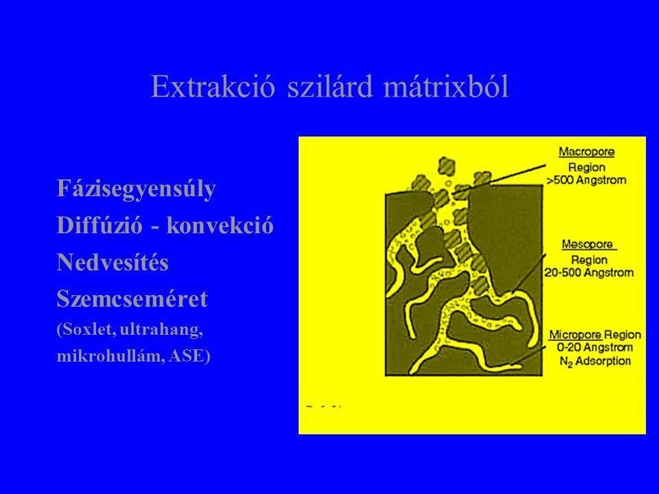 Soxlet extraktor Lassú Hatékony Egyszerű