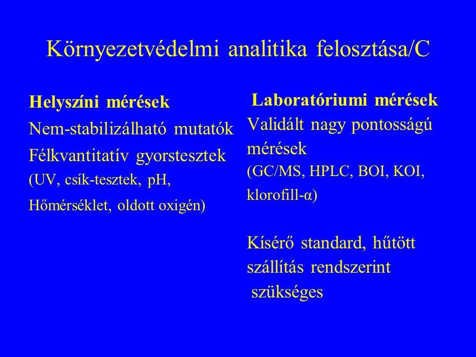 Környezetvédelmi analitika felosztása/B Komponensek elkülönült mérése (Fe, Cr 3+, Cr 6+, Ca, NH 3, NO 2, NO 3, atrazine, Silvex, DDT, benz[a]pirén) Cs