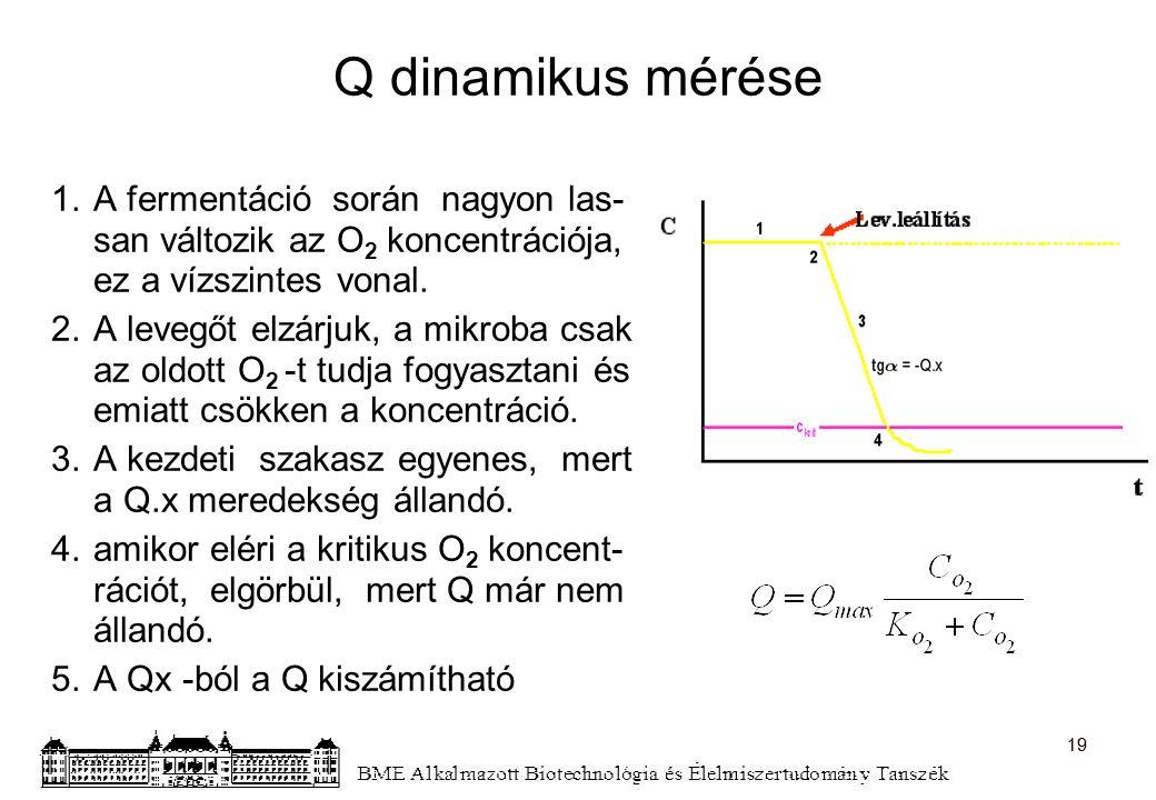 Q dinamikus mérése 1.A fermentáció során nagyon las- san változik az O 2 koncentrációja, ez a vízszintes vonal. 2.A levegőt elzárjuk, a mikroba csak a