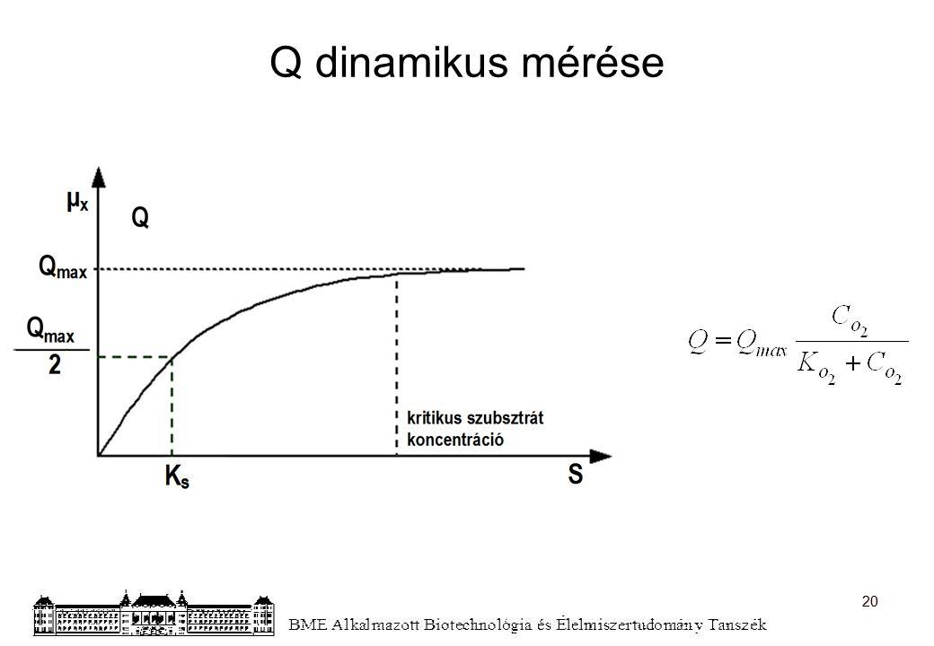 Q dinamikus mérése 20