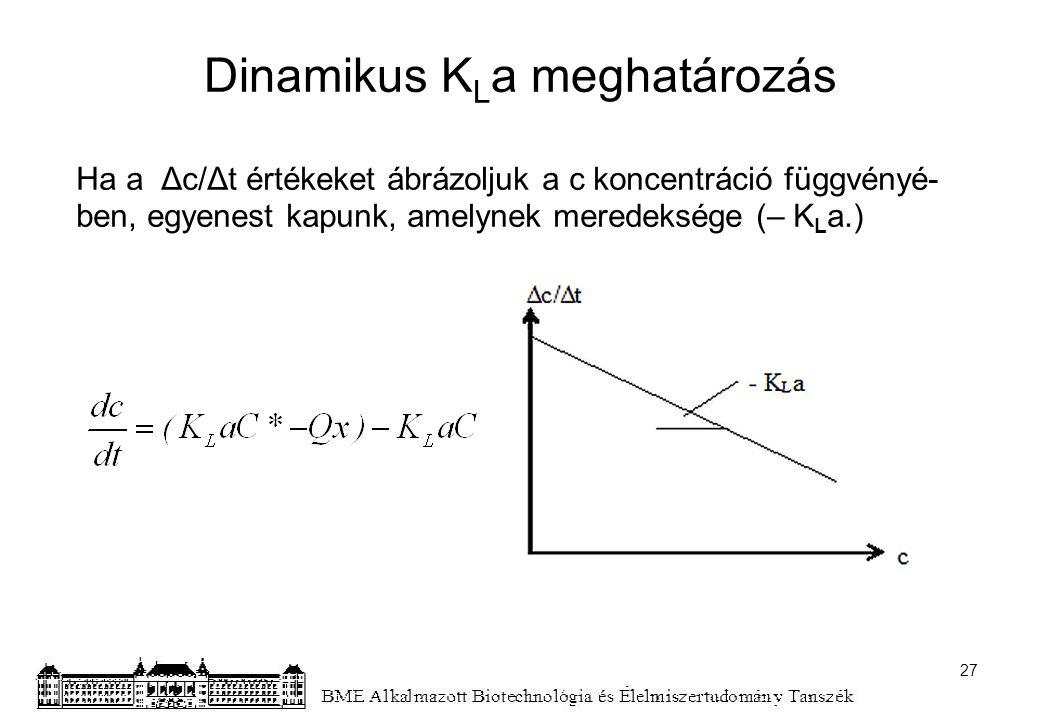 Dinamikus K L a meghatározás Ha a Δc/Δt értékeket ábrázoljuk a c koncentráció függvényé- ben, egyenest kapunk, amelynek meredeksége (– K L a.) 27
