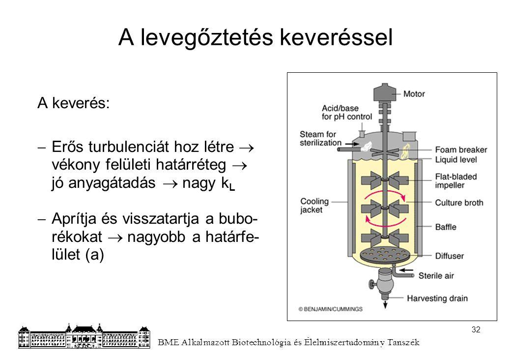 A levegőztetés keveréssel A keverés:  Erős turbulenciát hoz létre  vékony felületi határréteg  jó anyagátadás  nagy k L  Aprítja és visszatartja