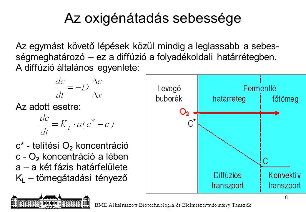 Az oxigénátadás sebessége Az egymást követő lépések közül mindig a leglassabb a sebes- ségmeghatározó – ez a diffúzió a folyadékoldali határrétegben.