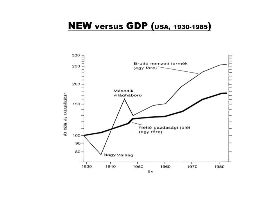 NEW versus GDP ( USA, 1930-1985 )