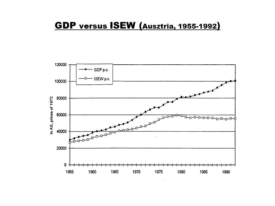 GDP versus ISEW ( Ausztria, 1955-1992 )