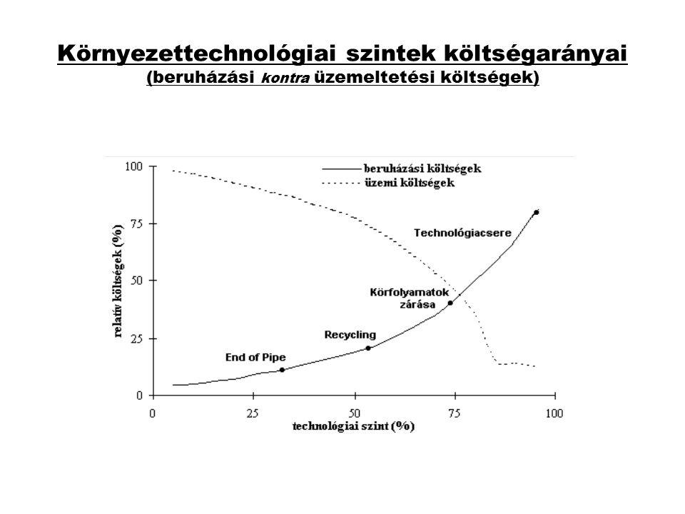 Környezettechnológiai szintek költségarányai (beruházási kontra üzemeltetési költségek)