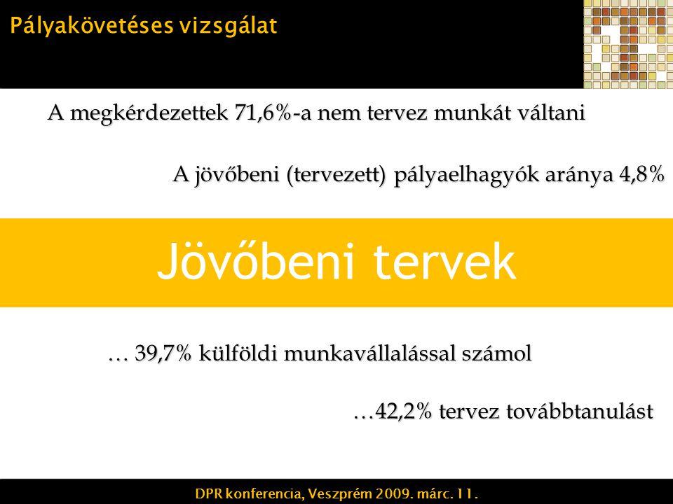 Jövőbeni tervek A megkérdezettek 71,6%-a nem tervez munkát váltani …42,2% tervez továbbtanulást A jövőbeni (tervezett) pályaelhagyók aránya 4,8% Pályakövetéses vizsgálat DPR konferencia, Veszprém 2009.