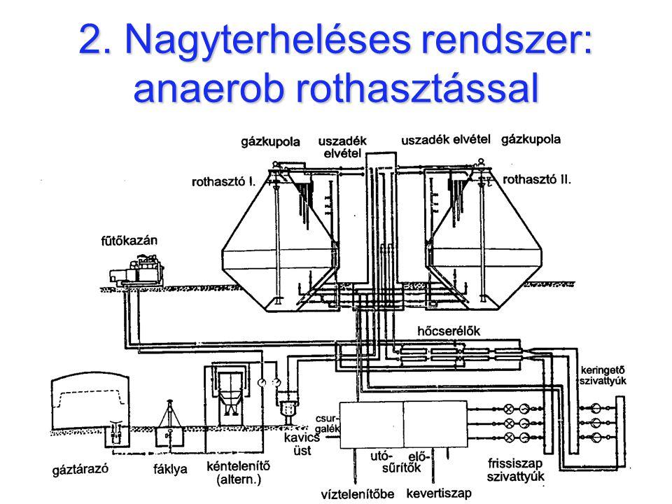 Kapacitások  teljesoxidációs rendszer anaerob rothasztással Q < 8000 m 3 /d-ig alkalmazható,  nagyterhelésű rendszer anaerob rothasztással Q > 18000 m 3 /d felett alkalmazható,  az átmeneti tartományban a helyi szempontok és gazdasági mérlegelés