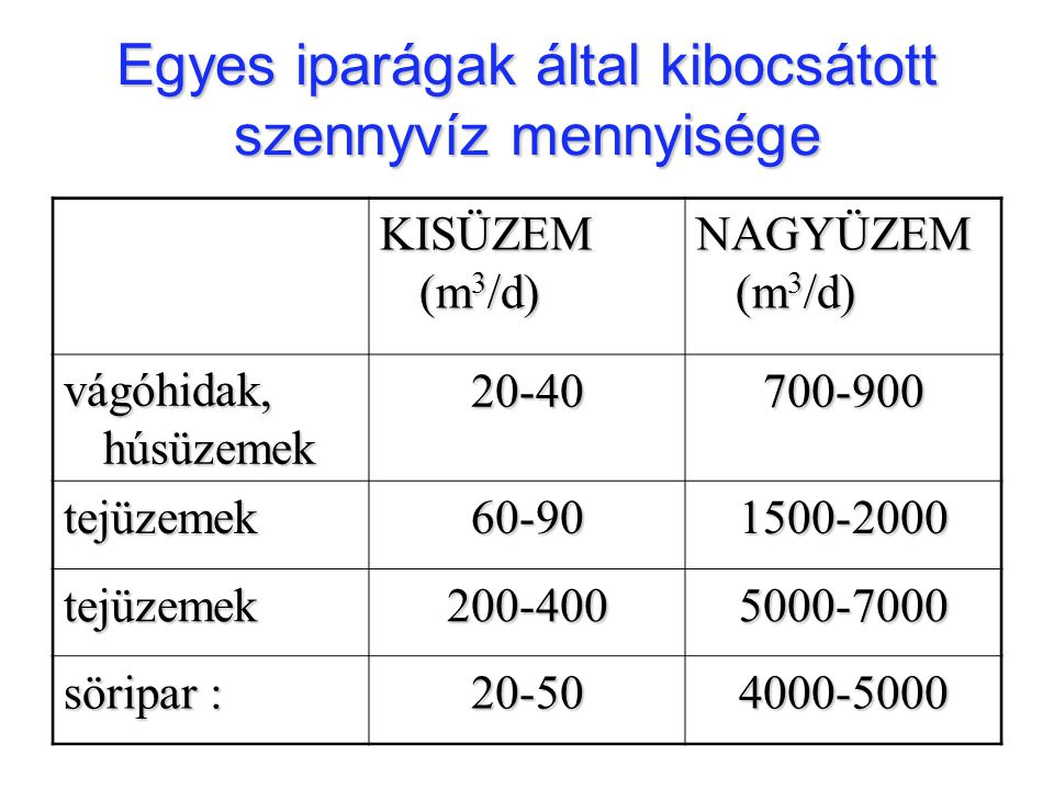 Egyes iparágak által kibocsátott szennyvíz mennyisége KISÜZEM (m 3 /d) NAGYÜZEM (m 3 /d) vágóhidak, húsüzemek 20-40700-900 tejüzemek60-901500-2000 tej