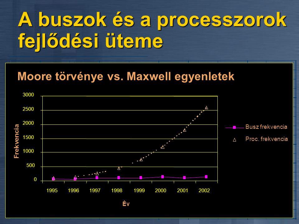 A hatályos törvények... Moore törvénye Moore törvénye A szilícium teljesítménye 18 havonta duplázódik A szilícium teljesítménye 18 havonta duplázódik