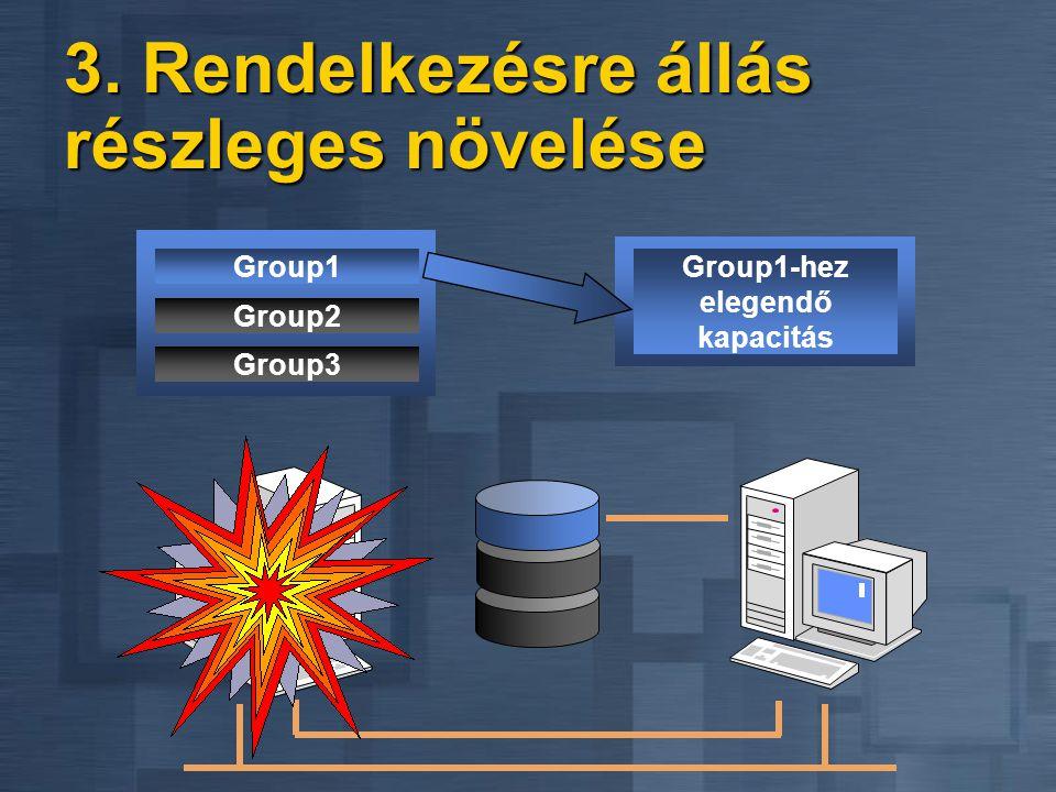 3. Rendelkezésre állás részleges növelése Group1 Group1-hez elegendő kapacitás Group2 Group3
