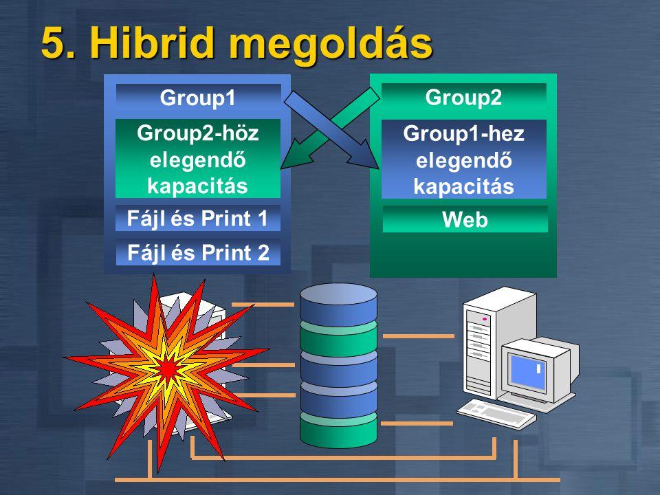 4. Virtuális kiszolgáló Egyszerű menedzsment Egyszerű menedzsment Ésszerűbb publikáció Ésszerűbb publikáció File és Print Könyvelés File és Print Mark