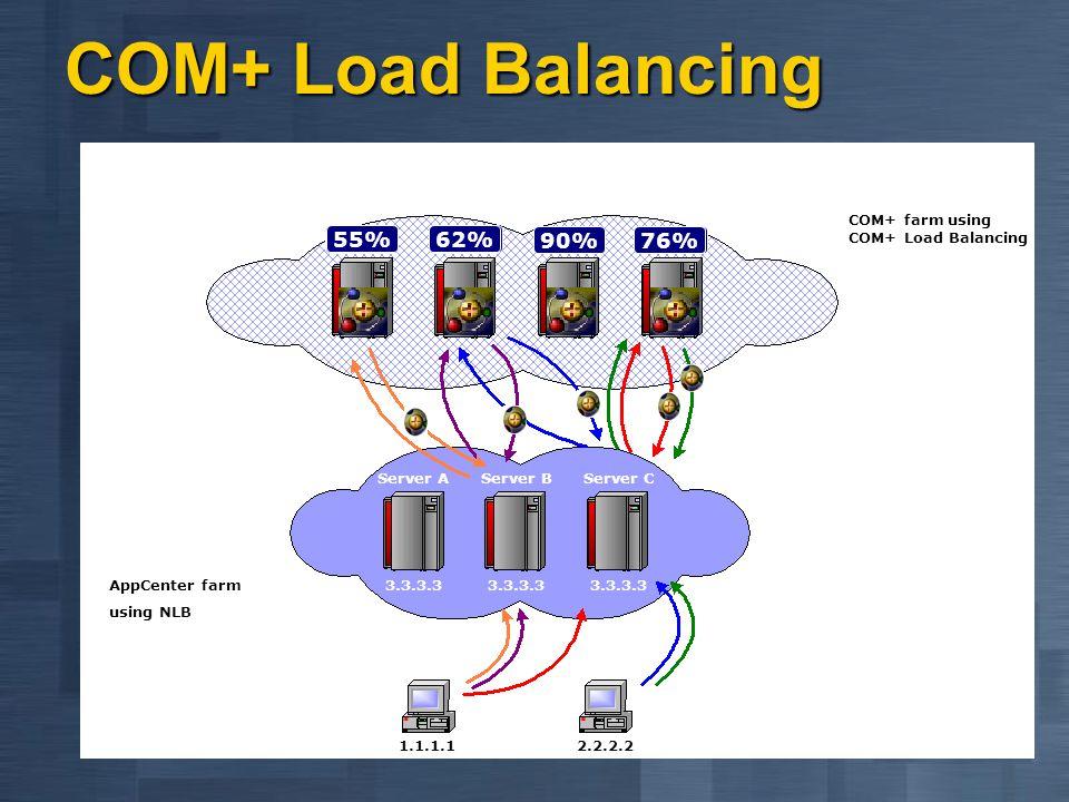 Ügyfél Web farm vagy más IP alapú szolgáltatás SQL, Exchange, Fájl Network Load Balancing Cluster Service COM+ komponensek Component Load Balancing (C