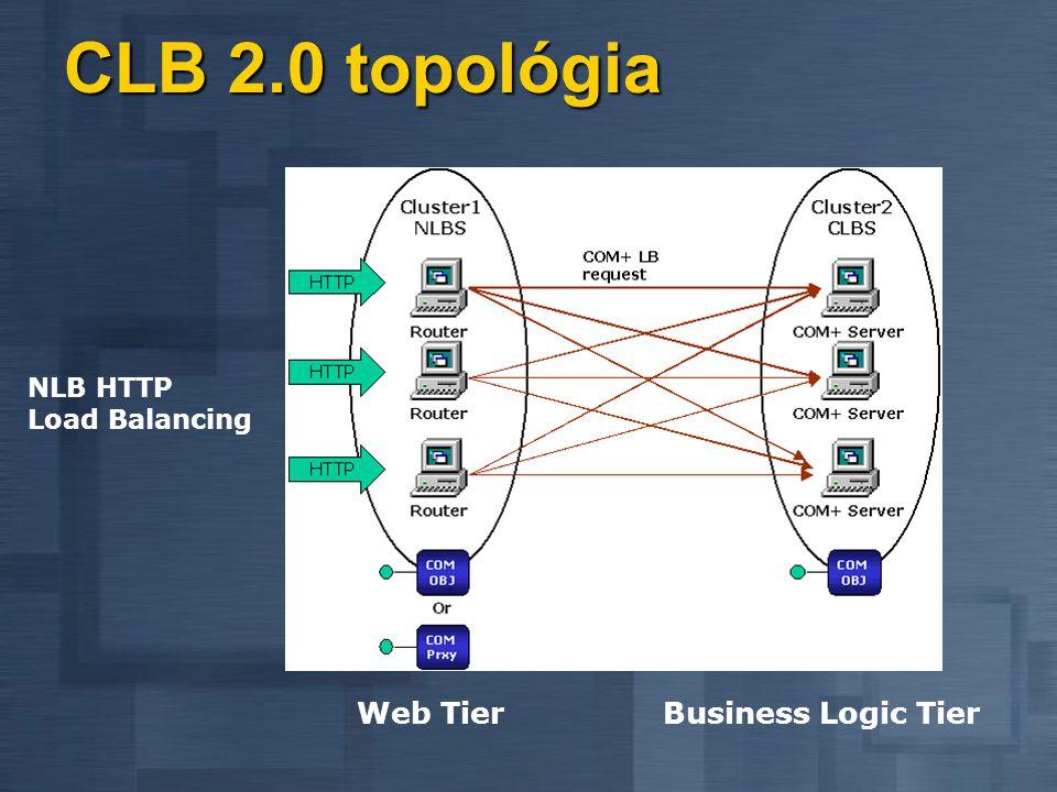 COM+ Load Balancing Server AServer CServer B 3.3.3.3 AppCenter farm using NLB 1.1.1.12.2.2.2 COM+ farm using COM+ Load Balancing 12%90%9%85% 34% 27% 2