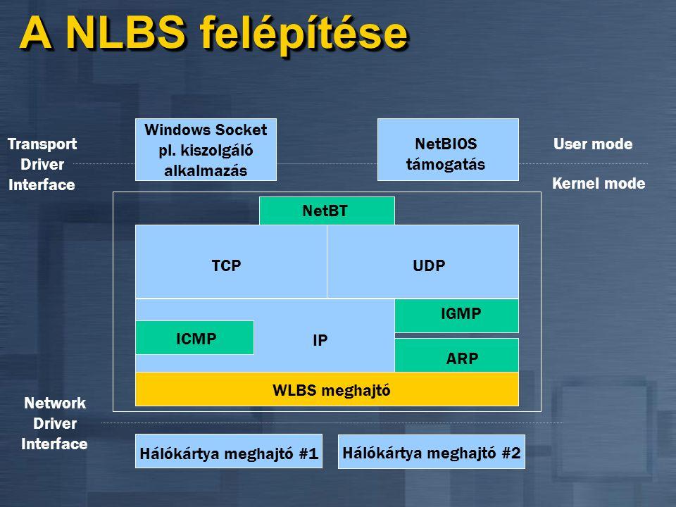 Mire használhatom az NLBS-t? IP alapú állapotmentes szervizekhez IP alapú állapotmentes szervizekhez Web (IIS, FTP) Web (IIS, FTP) Virtual Private Net
