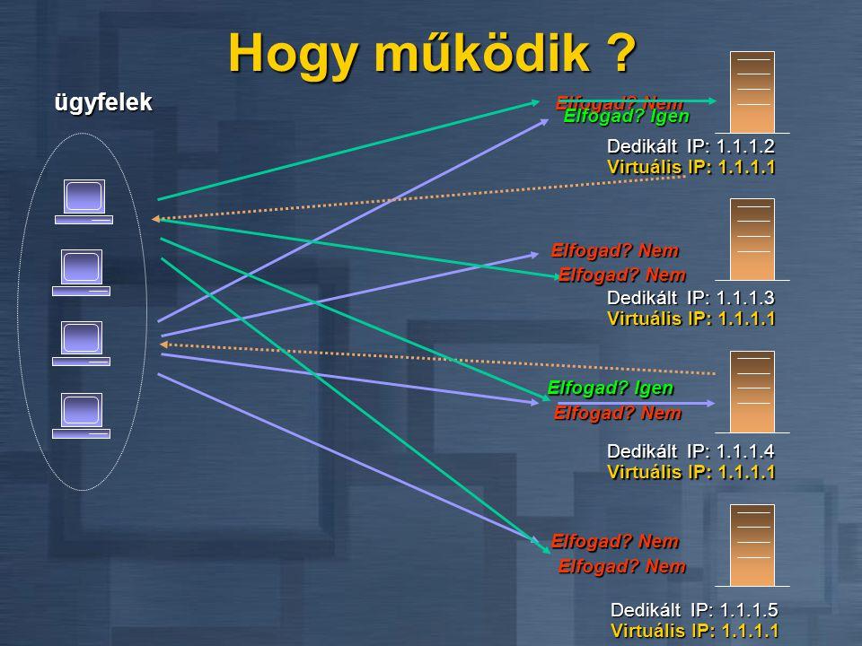 ARP IP A NLBS felépítése Windows Socket pl. kiszolgáló alkalmazás NetBIOS támogatás User mode Kernel mode NetBT TCPUDP ICMP IGMP Hálókártya meghajtó #