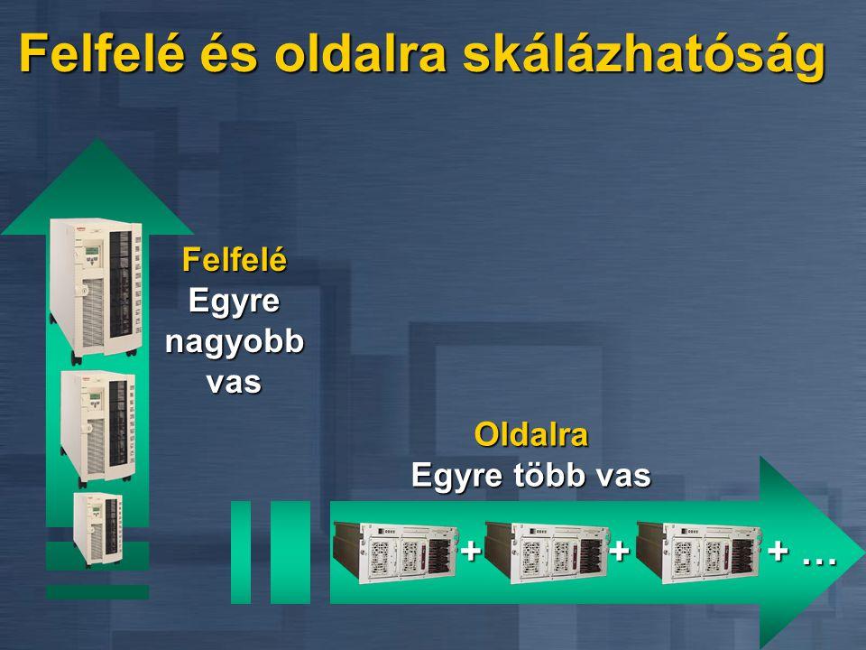 Fürt1.végpont2.végpont1.virtuáliskiszolgáló2.virtuáliskiszolgáló3.virtuáliskiszolgáló IP cím: 192.168.1.10 hálózati név: AUTOCS IP cím: 192.168.1.11 hálózati név: AUTOCS1 IP cím: 192.168.1.12 hálózati név: AUTOCS2 IP cím: 192.168.1.13 hálózati név: AUTOSQL IP cím: 192.168.1.14 hálózati név: AUTOFS IP cím: 192.168.1.15 hálózati név: AUTOXCH Internet Information Server SQL MTS Falcon Microsoft Exchange Gép nevek Ha nem fürtként nézzük
