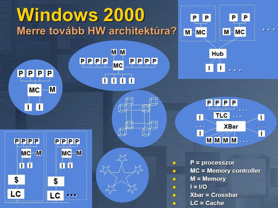 Windows 2000 Merre tovább HW architektúra.