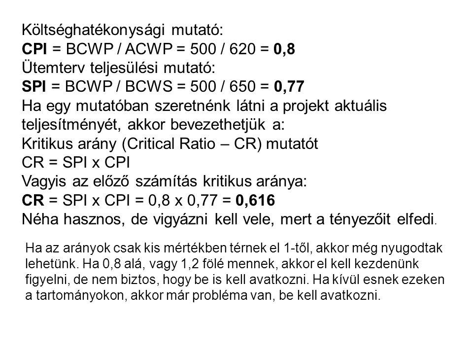 Költséghatékonysági mutató: CPI = BCWP / ACWP = 500 / 620 = 0,8 Ütemterv teljesülési mutató: SPI = BCWP / BCWS = 500 / 650 = 0,77 Ha egy mutatóban szeretnénk látni a projekt aktuális teljesítményét, akkor bevezethetjük a: Kritikus arány (Critical Ratio – CR) mutatót CR = SPI x CPI Vagyis az előző számítás kritikus aránya: CR = SPI x CPI = 0,8 x 0,77 = 0,616 Néha hasznos, de vigyázni kell vele, mert a tényezőit elfedi.