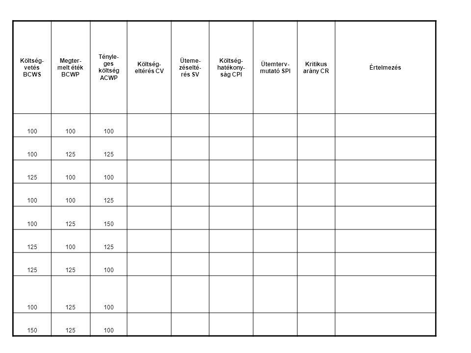 Költség- vetés BCWS Megter- melt éték BCWP Tényle- ges költség ACWP Költség- eltérés CV Üteme- zéselté- rés SV Költség- hatékony- ság CPI Ütemterv- mutató SPI Kritikus arány CR Értelmezés 100 125 100 125 100125150 125100125 100 125100 150125100