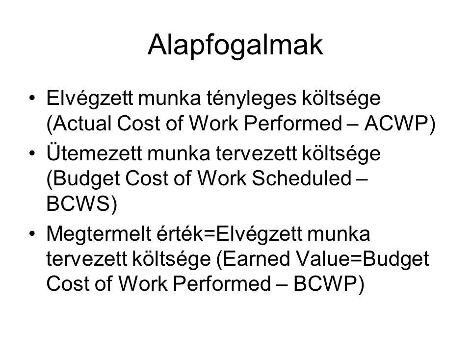 Alapfogalmak Elvégzett munka tényleges költsége (Actual Cost of Work Performed – ACWP) Ütemezett munka tervezett költsége (Budget Cost of Work Scheduled – BCWS) Megtermelt érték=Elvégzett munka tervezett költsége (Earned Value=Budget Cost of Work Performed – BCWP)