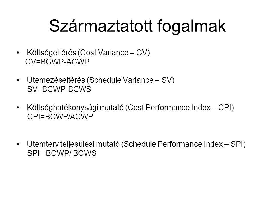 Származtatott fogalmak Költségeltérés (Cost Variance – CV) CV=BCWP-ACWP Ütemezéseltérés (Schedule Variance – SV) SV=BCWP-BCWS Költséghatékonysági mutató (Cost Performance Index – CPI) CPI=BCWP/ACWP Ütemterv teljesülési mutató (Schedule Performance Index – SPI) SPI= BCWP/ BCWS