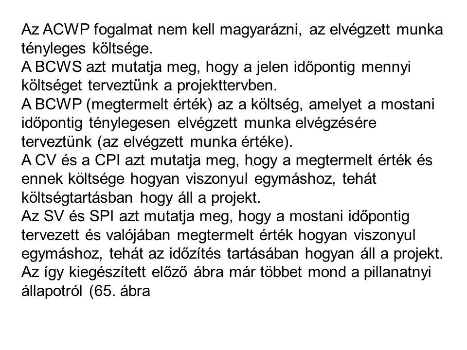 Az ACWP fogalmat nem kell magyarázni, az elvégzett munka tényleges költsége.