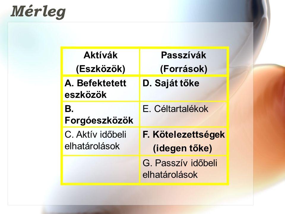 Aktívák (Eszközök) Passzívák (Források) A.Befektetett eszközök D.