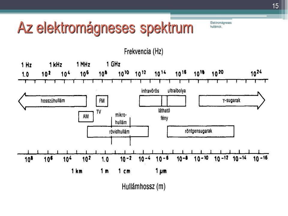 Az elektromágneses spektrum Elektromágneses hullámok. 15 A táblázattal kapcsolatos megjegyzések: - A látható fény hullámhossztartománya szűk, mintegy