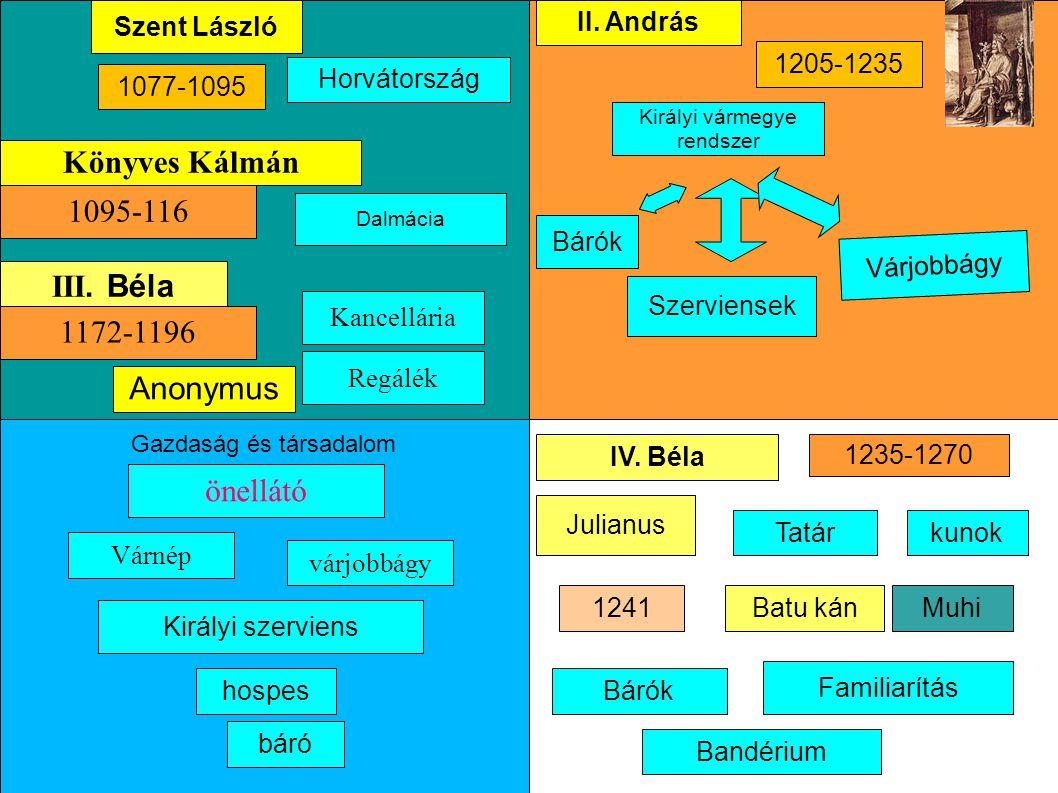 Horvátország Dalmácia Szent László 1077-1095 Könyves Kálmán III. Béla 1172-1196 1095-116 Anonymus Gazdaság és társadalom önellátó várjobbágy Várnép ho