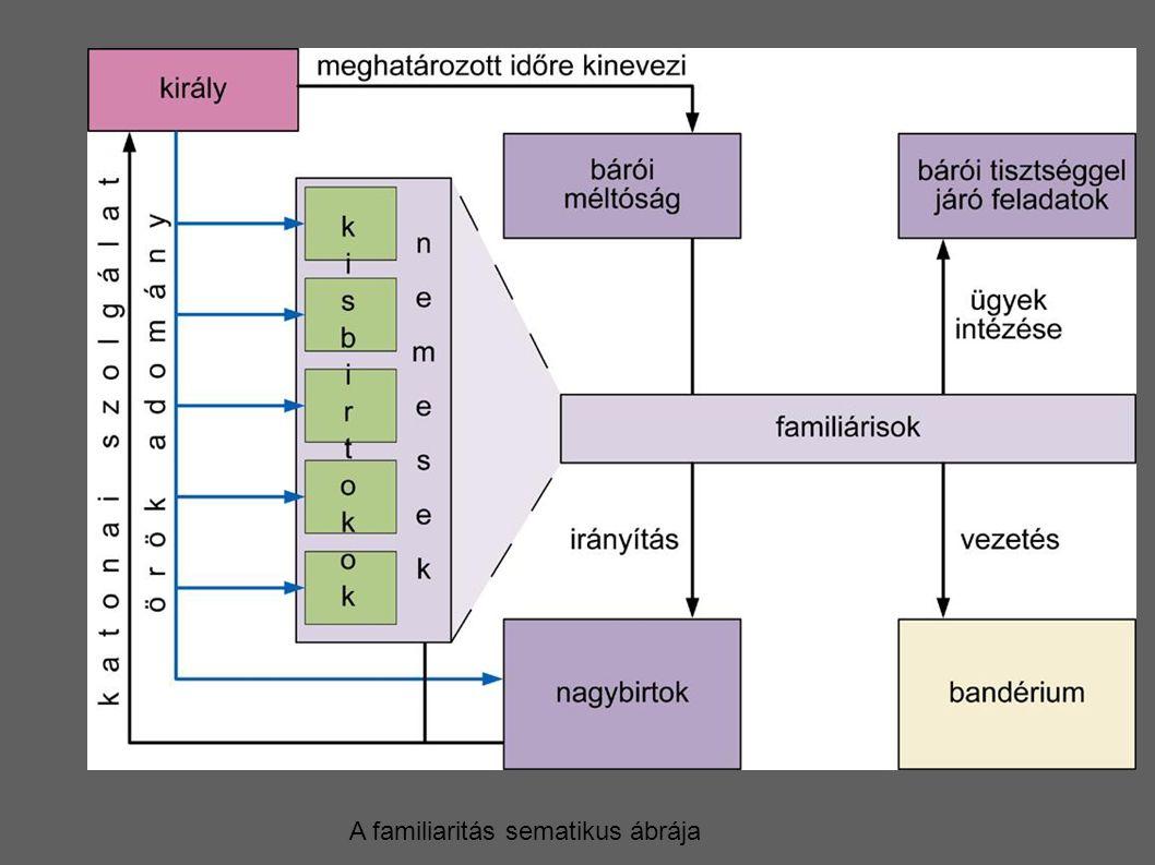 A familiaritás sematikus ábrája