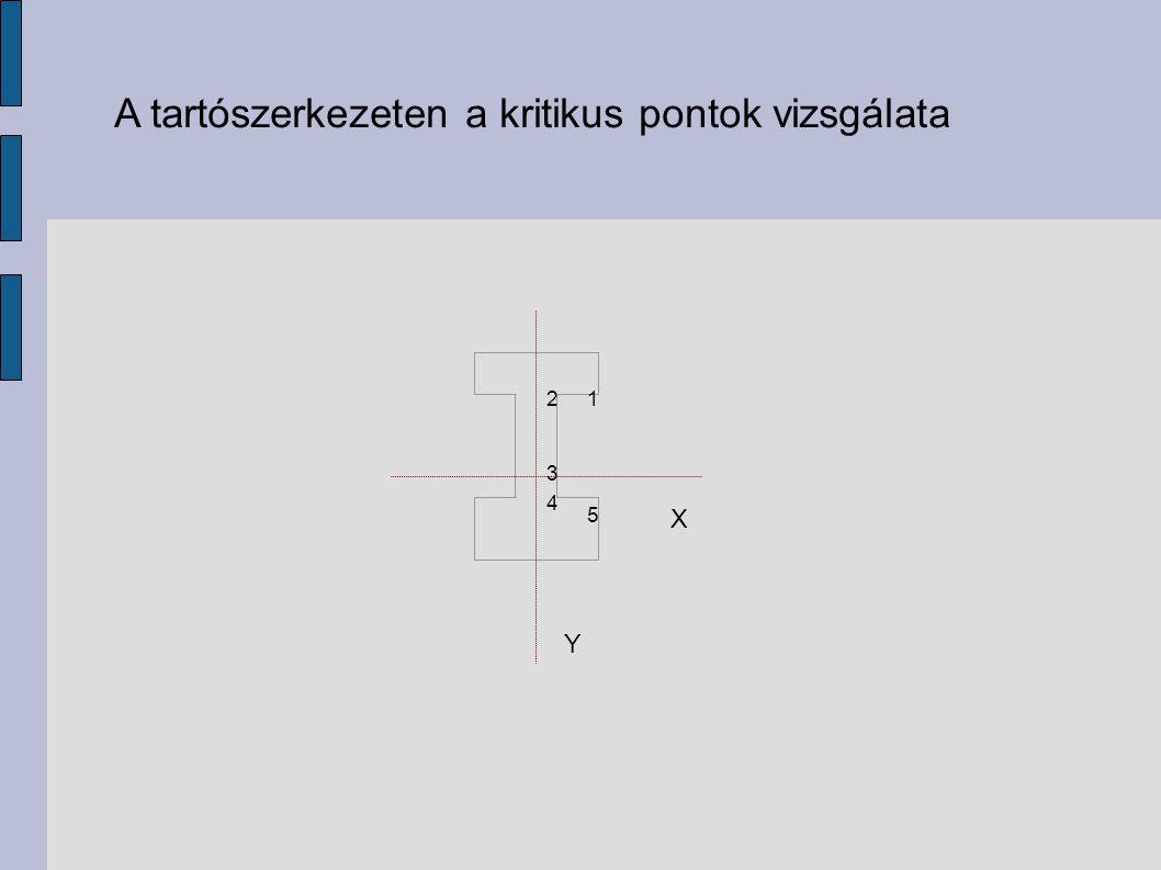 A tartószerkezeten a kritikus pontok vizsgálata Y X 12 3 4 5