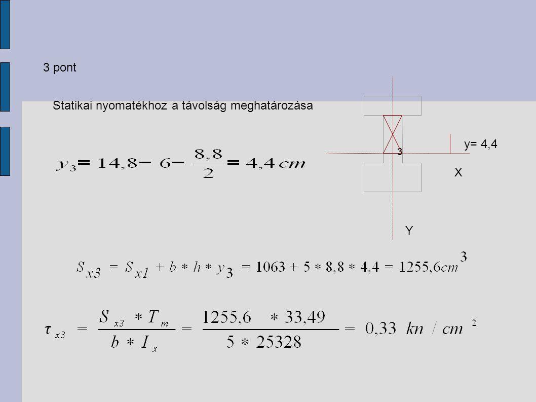 3 pont Statikai nyomatékhoz a távolság meghatározása Y X 3 y= 4,4