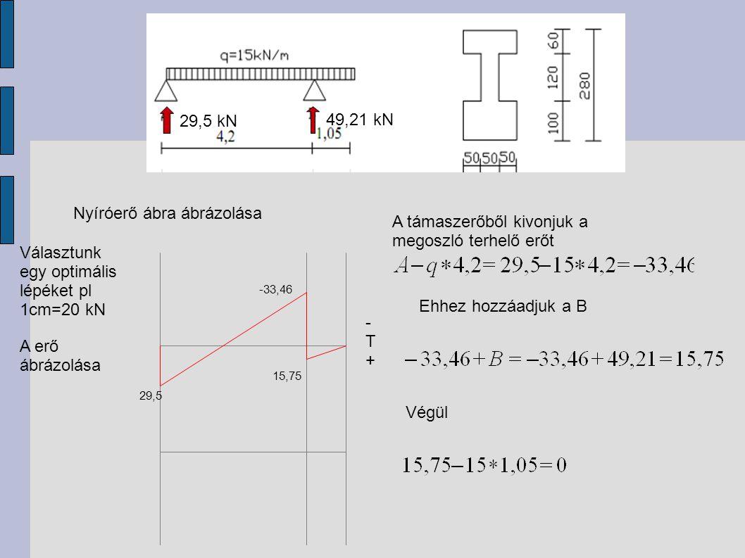 29,5 kN 49,21 kN Nyíróerő ábra ábrázolása Választunk egy optimális lépéket pl 1cm=20 kN -T+-T+ A erő ábrázolása 29,5 -33,46 A támaszerőből kivonjuk a