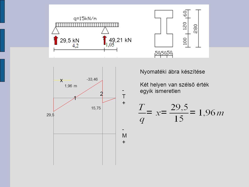 -T+-T+ 29,5 -33,46 15,75 29,5 kN 49,21 kN -M+-M+ Nyomatéki ábra készítése Két helyen van szélső érték egyik ismeretlen x 1 2 1,96 m
