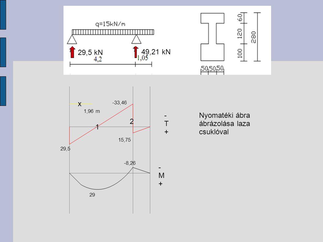 -T+-T+ 29,5 -33,46 15,75 -M+-M+ x 1 2 1,96 m 29,5 kN 49,21 kN Nyomatéki ábra ábrázolása laza csuklóval 29 -8,26
