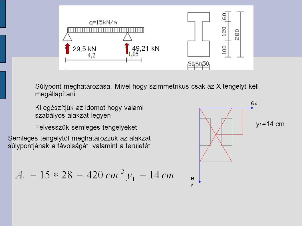 29,5 kN 49,21 kN Súlypont meghatározása. Mivel hogy szimmetrikus csak az X tengelyt kell megállapítani Ki egészítjük az idomot hogy valami szabályos a
