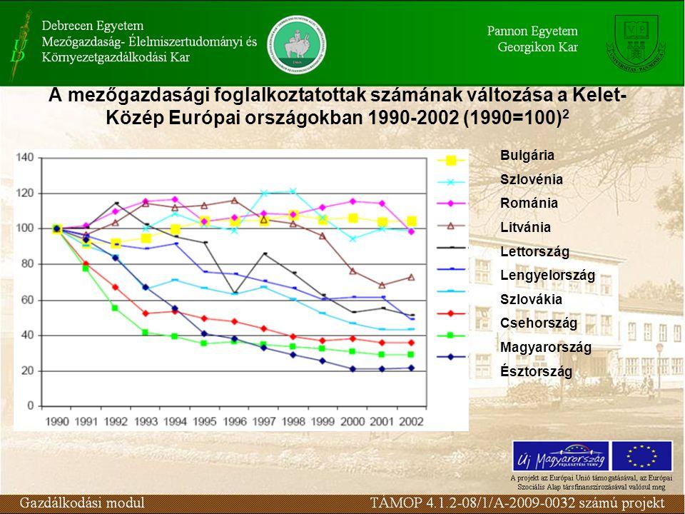 A mezőgazdasági foglalkoztatottak számának változása a Kelet- Közép Európai országokban 1990-2002 (1990=100) 2 Bulgária Szlovénia Románia Litvánia Lettország Lengyelország Szlovákia Csehország Magyarország Észtország
