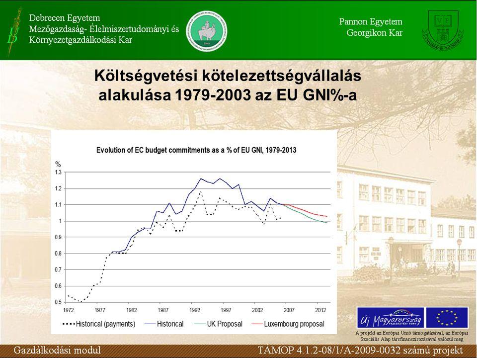 Költségvetési kötelezettségvállalás alakulása 1979-2003 az EU GNI%-a